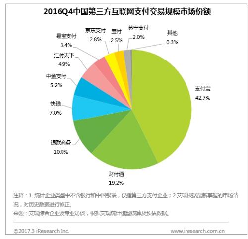 (图:2016Q4中国第三方互联网支付交易规模市场份额)
