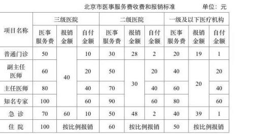 医事服务费比例。来源:北京市卫计委