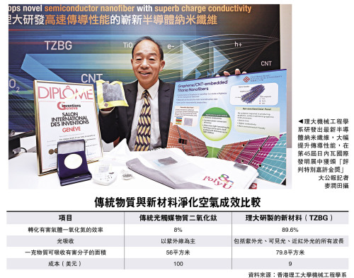 """香港理大机械工程学系研发出最新半导体纳米纤维,大幅提升传导性能,在第45届日内瓦国际发明展中获颁""""评判特别嘉许金奖""""。图片来源:香港《大公报》"""