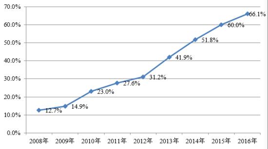 历年手机阅读接触率。中国新闻出版研究院供图