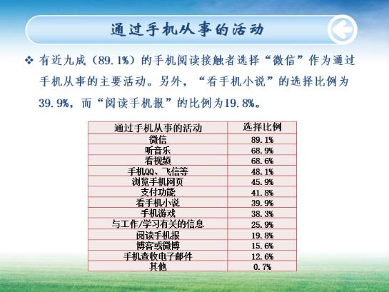 通过手机从事的活动。中国新闻出版研究院供图