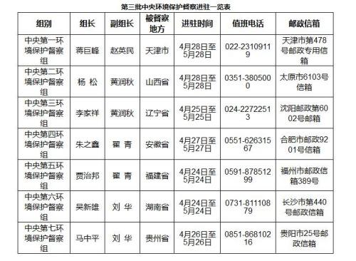第三批环境保护督察工作全面启动 已进驻7省(市)