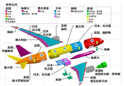 波音787的供应商分布图。