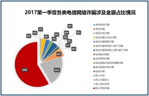 数据来源于:《2017年第一季度反电信网络诈骗大数据报告》