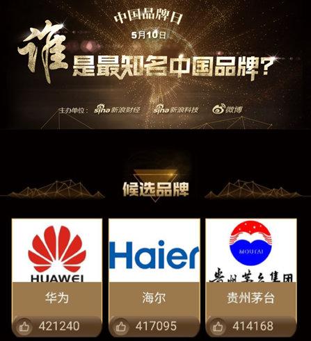 """首个""""中国品牌日""""网友票选最知名中国品牌 华为排名第一"""