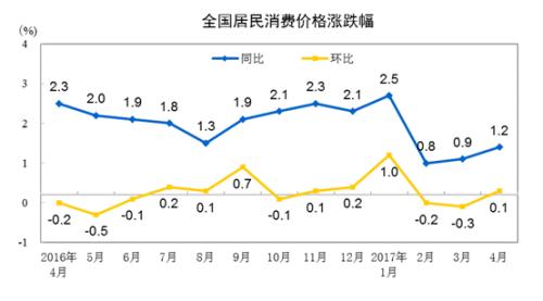 4月份CPI同比上涨1.2%。来自国家统计局