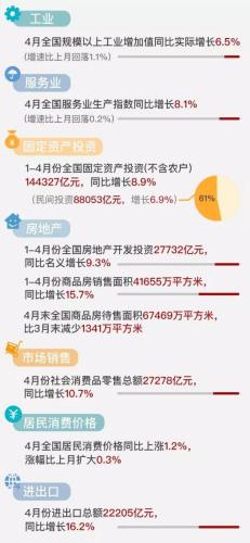 4月数据集中公布,中国经济高位回落?