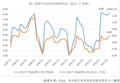 蔡浩:房地产投资增速或将于...