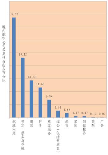 境 内航空公司投诉类型及比例。图片来源:中国民航局网站
