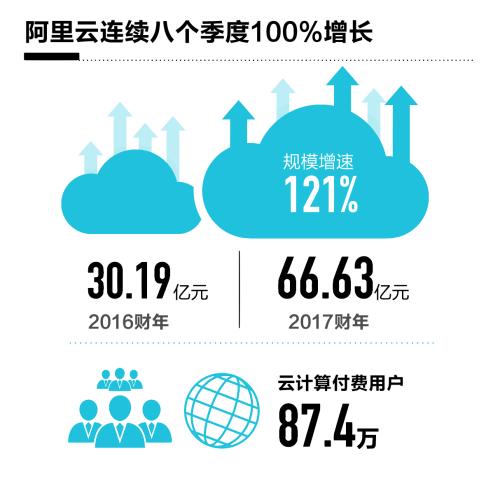 阿里云2017财年同比增长121% 将领先优势扩展至全球