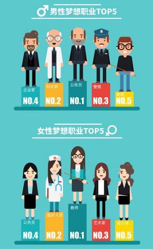男性或女性梦想职业排行前五的职业。图来自领英报告