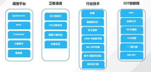 云狐时代:lora、NB-lot技术加速工业4.0物联智能时代