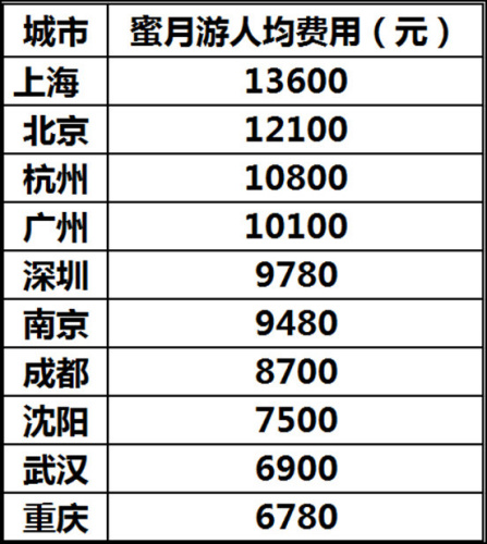 携程发布蜜月旅游消费排行榜:人均八千元上海北京居首