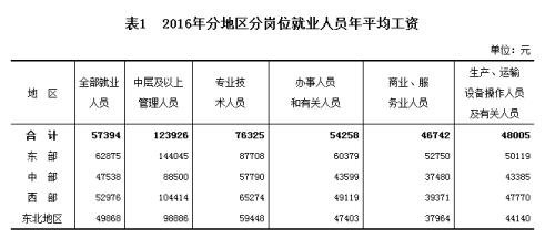 2016年分地区分岗位就业人员年平均工资。来自国家统计局