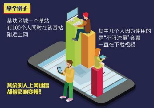 目前的移动通信网络能力还没办法支持不限流量。制图:<a target='_blank' href='http://www.chinanews.com/' >中新网</a> 李雪瑶