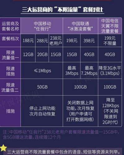 """三大运营商的""""不限流量""""套餐对比。制图:<a target='_blank' href='http://www.chinanews.com/' >中新网</a> 李雪瑶"""