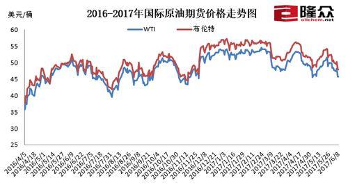 国际原油期货价格走势图。来源:隆众资讯