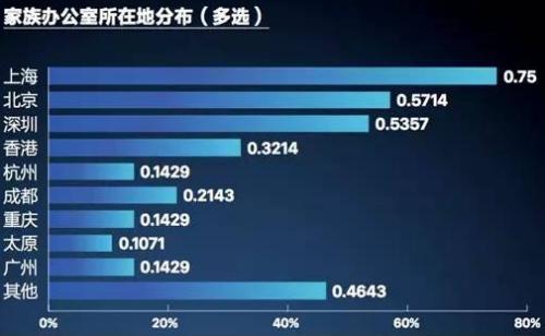 (上海高级金融学院(SAIF)与惠裕全球家族智库联合发布的报告显示,67%的中国家族办公室成立于2011~2016年间)