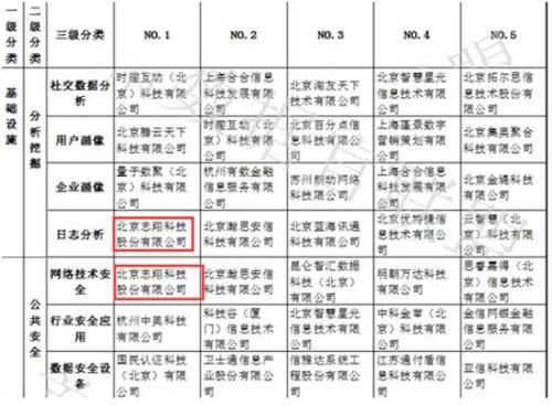 中国大数据企业排行榜V4.0(部分榜单)