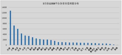 5月份12358平台各省市受理量分布一览
