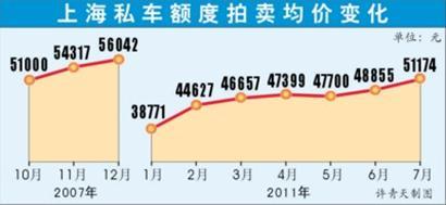 jiage]继续上涨,中标最低价和均价双双突破5万元大关.其中,最高清图片