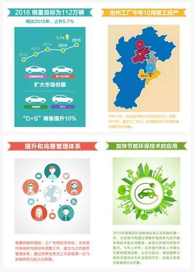 北京现代发布2016年经营目标:全年销量达到112万辆