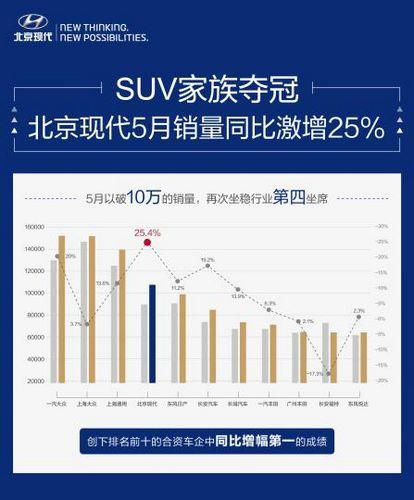北京现代5月销量同比激增25%SUV销量夺冠