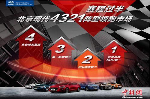 """北京现代:""""4321""""阵型领跑市场总销量稳居第四"""