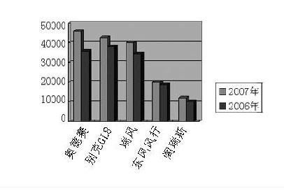 猎豹位于前五名,分别销售64732辆、50098辆、45686辆、高清图片