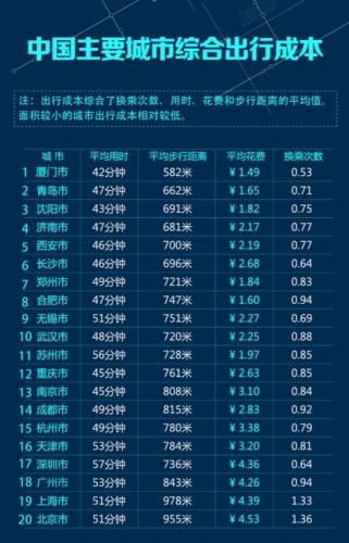 高德报告:北上广深公交出行综合成本最高