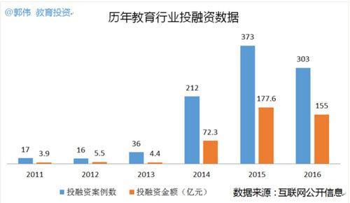 2016中国教育行业投融资总览:狂热稍退余温犹在