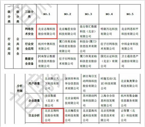 《中国大数据企业排行榜》发布志翔科技蝉联两领域榜首