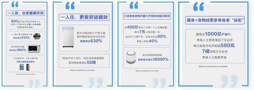 """中国单身经济爆热 """"一人份""""商品天猫双11销量激增"""