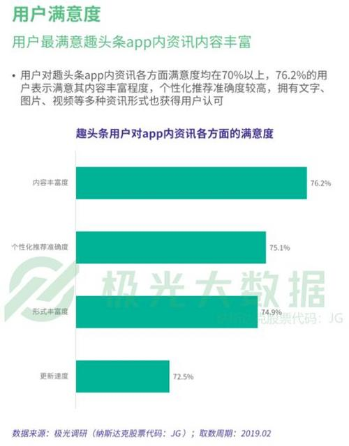 趣头条发布Q1财报:月活首次破亿净营收同比增373.3%