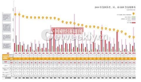 2021上海gdp排名_世界gdp排名2021
