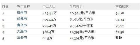 中国最适宜退休城市排行榜:杭州成都青岛列前三