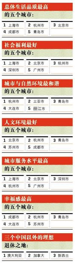 杭州名列中国最幸福城市排行榜首 - 近现代史纲要红博 - 中国近现代史纲要红色博客