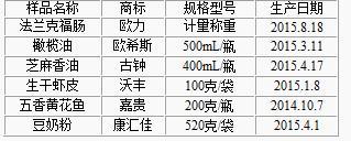 北京停售24批不合格食品最脏肉肠菌群超标800倍