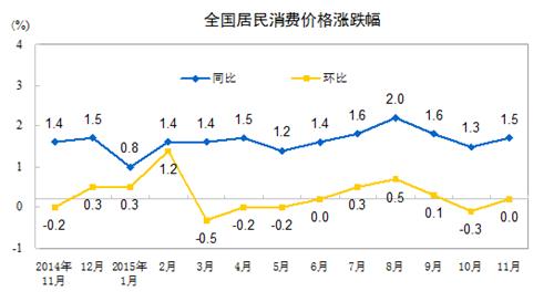 统计局:11月份居民消费价格同比上涨1.5%