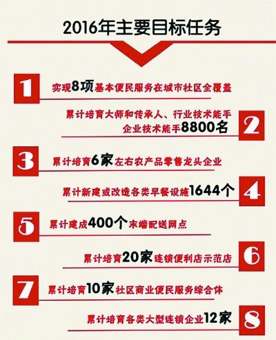 北京消费品零售额首次突破1万亿