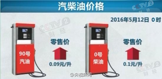 明天零点油价将上调加一箱油多花5元