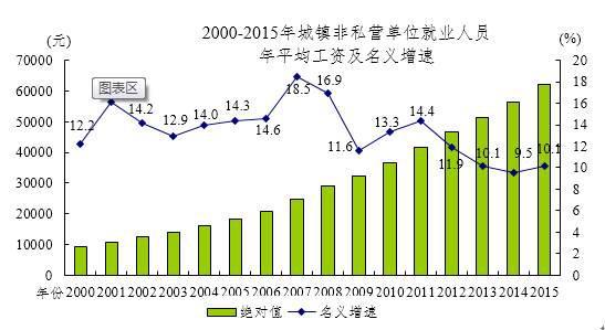 统计局:去年城镇非私营单位工资增长较快有两大原因
