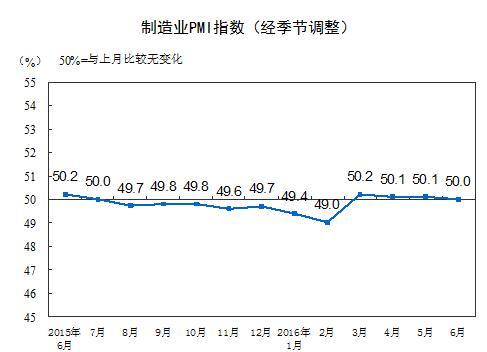 统计局:6月中国制造业PMI为50.0%比上月微降