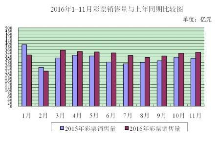 前11月全国共销售彩票3580.48亿元同比增长7.3%