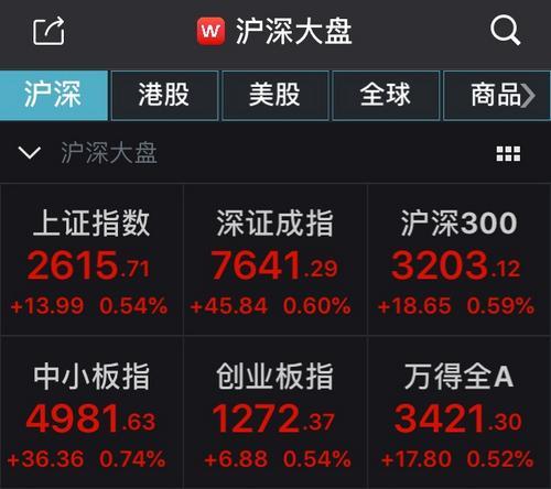 证监会换新主席 国内股市今日开盘飘红 沪指涨0.54%