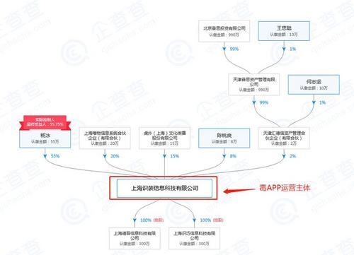 王思聪投资的毒APP被曝涉嫌售假,还发封口费?