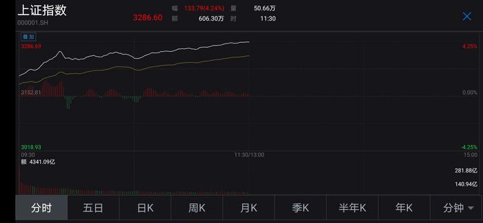 A股半日成交9400亿沪指大涨逾4%冲击3300点