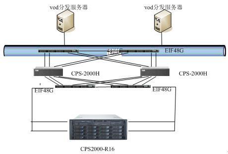 普天和平VOD视频点播IP-SAN成功案例