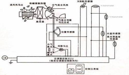 操作简单结构复杂 全自动空调工作原理