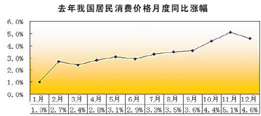 数据来源:国家统计局 制图:刘先云